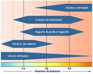 diagramme-carbu